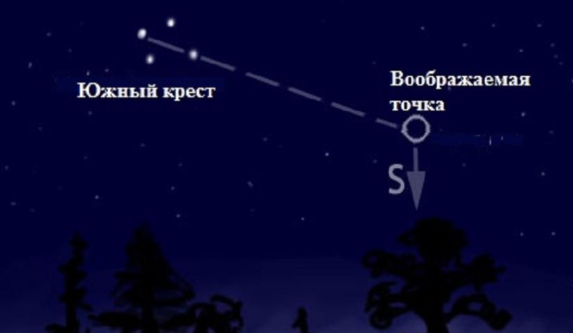 Ориентирование по звездам ( Южный крест )