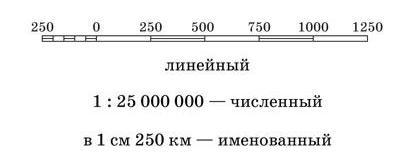 Масштабы топографических карт